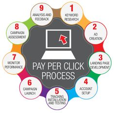 9 Steps To Create an Effective Pay Per Click PPC Campaign. #PPC #DigitalMarketing #startup #onlinemarketing