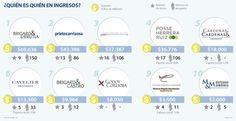 Firma de abogados Brigard & Urrutia lidera el top de los ingresos entre bufetes