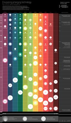What technologies can we expect in the next 30 years (Infographic)