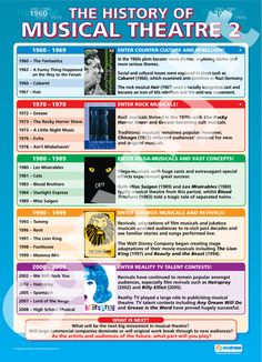 History of Musical Theatre I don't think it's quite as simple as this, since they left out some of the most groundbreaking musicals, but it's a good introduction to get students interested in theatre. Drama Teacher, Drama Class, Drama Theatre, Music Theater, Teaching Theatre, Teaching Music, Comedia Musical, Drama Education, Middle School Music