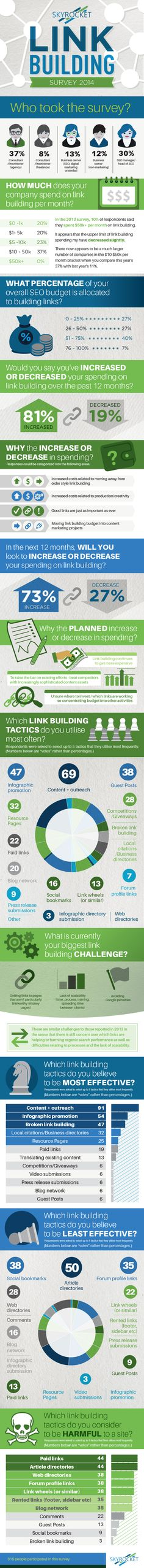 Link building survey showing the state of SEO right now and the most effective link building strategies in use right now. #seo #linkbuilding