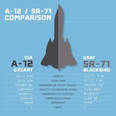 The CIA's A-12 was able to produce higher-resolution photography, but the SR-71 became the successor because it was designed with side-looking radar and cameras. This ability meant the SR-71 could achieve its reconnaissance missions without penetrating the airspace over enemy territory.