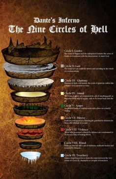 Dante's Inferno map by somnium-maris The Nine Circles of Hell planes underworld afterlife map Mythical Creatures, Writing Inspiration, Writing Tips, Dungeons And Dragons, Good To Know, Fun Facts, Knowledge, Photos, Circles