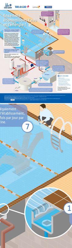 """Ville de Lille / Dalkia : affiche pédagogique """"Economies d'énergie - Piscines"""" © Sous Tous les Angles"""