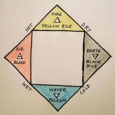 The four Humours and the four Elements