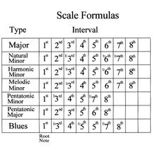 Minor scale formula Guitar Scales Charts, Guitar Chords And Scales, Ukulele Chords, Music Theory Guitar, Music Guitar, Music Music, Music Lessons, Guitar Lessons, Guitar Tips