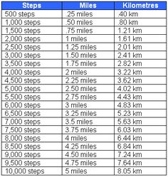 Steps to Miles: conversion chart (**rough** approximation!)