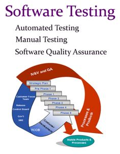 Automated Testing, Manual Testing & #Software Quality Testing For more details: http://afntechnologies.com/