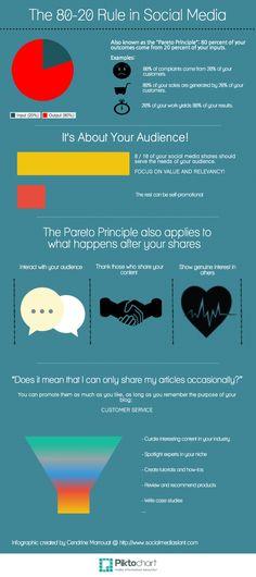 The 80-20 Rule in Social Media Infographic: #paretopincipal explained in a #socialmedia context @David Nilsson Nilsson Nilsson Horton