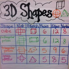 Make a poster like this with these shapes and more kinds of 3D Shapes for our walls!