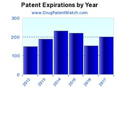 drug patent expirations by year