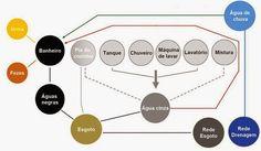 Grupo de Pesquisas: Sustentabilidade na Construção Civil: Estação de Tratamento de Águas Cinzas para reuso.
