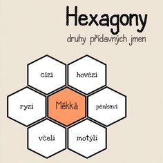 Produkt - HEXAGONY na druhy přídavných jmen Montessori, Learning, School, Children, Ideas, Literature, Boys, Kids, Schools