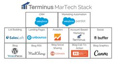 Martech stacks don't have to be complex. See an example of a successful marketing technology stack and get resources to build your own. Marketing Program, Marketing Software, Social Marketing, Content Marketing, Digital Marketing, Marketing Innovation, Marketing Technology, Marketing Automation, Canadian Law