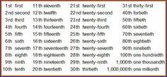 number ordinals en ingles - Cerca amb Google