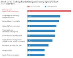 The Top barriers to Digital Transformation