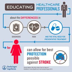 Infographic from our most recent TweetChat #ChatAfib. Did you miss it? Check out twubs.com/chatafib