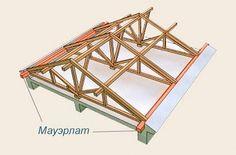 Стропильная система под металлочерепицу для двускатной крыши и не только. Основные принципы монтажа, схема, материалы.  http://www.profil-stroy.ru/metallocherepica/montag/instruction/stropilnaya-sistema/