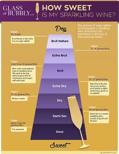 Visit Vinters UK for wine gifts, champagne gifts and prosecco gifts, with next day delivery UK! Independent wine merchant with award winning wines. Wine Infographic, Riesling Wine, Wine Facts, Wine Chart, Wine Merchant, Wine Education, Wine Tasting Party, Wine Guide, Wine Online