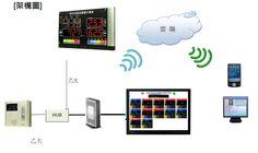 不同於市面上的感測器,騰暉電子感測裝置都有獨立IP,真正達到物聯網,物物相連(Machine to Machine)的功能。 感測器特點: 1.感測數據可大量存放在記憶體 2.感測數據隨時可用 USB 存取下載 3.可指定下載指定時段之數據 4.可輕易查看指定時段數據歷史趨勢 www.tinfar.com.tw Blog, Blogging