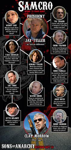 Sons of Anarchy. Personajes quinta temporada.