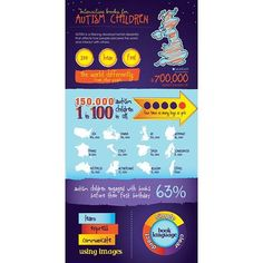 I'm working on a university project for Autism children and this is an infographic with a little bit of my research #graphicdesign #infographic #design #autism #autismuk
