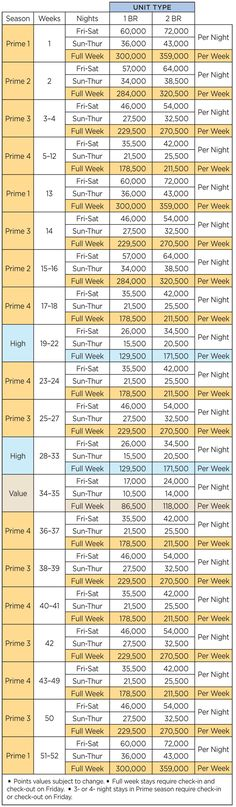 Wyndham Vacation Resorts Asia Pacific Surfers Paradise Points Chart