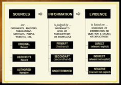 The 3x3 Evidence Analysis Process Map