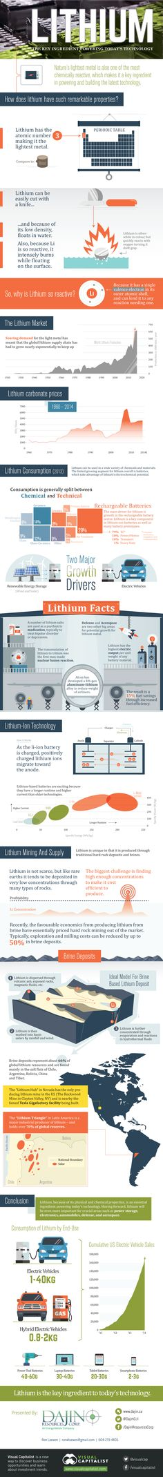 Lithium: The Key Ingredient Powering Today's Technology Infographic
