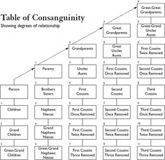 Colonial Bytes: Consanguinity - The Degree of Genealogical Relationships