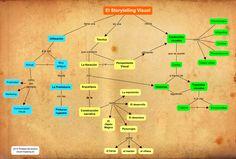 Mapa conceptual: el Storytelling Visual