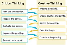 critical thinking vs. creative thinking - Google Search