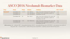 Summary of PD-L1 antibody and methods to determine PD-L1 'positiveness' in nivolumab (Opdivo) studies presented at ASCO2016 http://medi-paper.com/medical-communications/