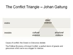 Understanding Violence- Galtung