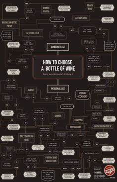 How To Choose A Great Bottle of Wine- Pin board by Asher Socrates. #wine #food #cooking #ashersocrates #foodie
