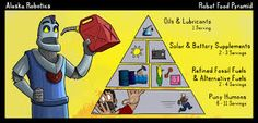 Image result for robot food pyramid