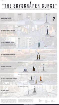 Robert Sprechter Jr. relaciona construcción de rascacielos con expansión y estallido de burbujas