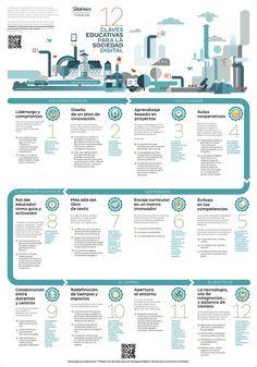 12 claves educativas para la sociedad digital #infografia