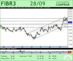 FIBRIA - FIBR3 - 28/09/2012 #FIBR3 #analises #bovespa