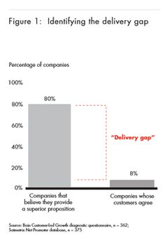 The famous customer experience delivery gap Bain and Company first published in 2005 - click for PDF