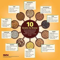 What is spelt? Quinoa? Teff? This WHOLE GRAINS CHART will introduce you to some new whole grains. Two that are NOT included here: oats and brown rice! Try a new whole grain rice such as red rice, or brown basmati rice!