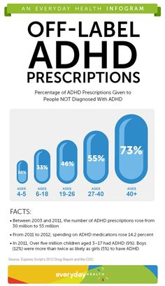 The number of people recreationally using ADHD medication increases with age. Does this surprise you?