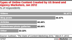 Video leads content type created by US brand and agency marketers - January 2012 Outbrain outbrain.com