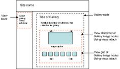 Image Gallery Tutorial: Images Belong to Multiple Galleries Drupal, Galleries, Diagram, Chart, Map, Location Map, Maps