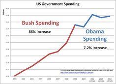 Bush spending vs. Obama spending