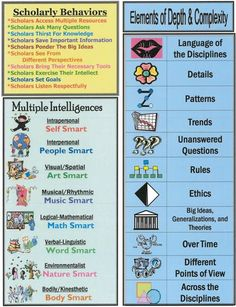 Here's a terrific graphic representing scholarly behaviors that incorporates Multiple Intelligences and elements of Depth and Complexity. School Gifts, Student Gifts, Teaching Critical Thinking, Depth Of Knowledge, Teaching Chemistry, 5th Grade Social Studies, Information Literacy, Differentiated Instruction, Gifted Education