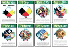 Aspects Of The Medicine Wheel Poster Set - Classroom - Native Reflections Aboriginal Education, Indigenous Education, Aboriginal Art, Teaching Science, Teaching Tools, Teaching Resources, Native American Spirituality, Native American Wisdom, Circle Of Courage