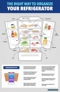 Refrigerator Organizing 101. Why fruits and vegetables should be kept separately, and more tips.