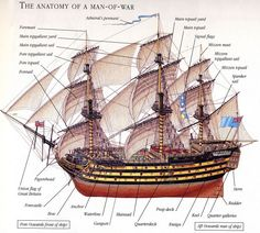 Anatomy of a man-of-war.... Ship o' the line... Admiral of the Blue...(Second Post 'cause it's waaay to far down for…