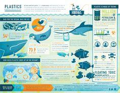 The Plastics Breakdown: An Infographic via @1world1ocean